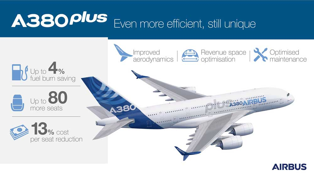 Airbus A380plus infographic