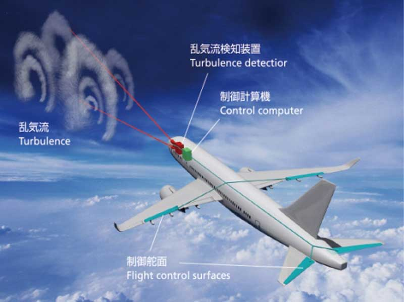 japan and boeing to test turbulence detection pilot career news