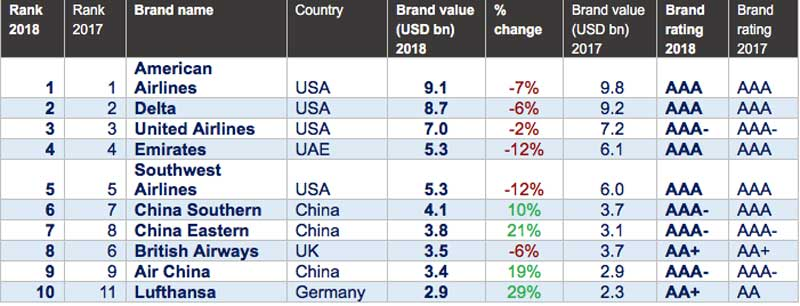 World's Top Ten Airline Brands