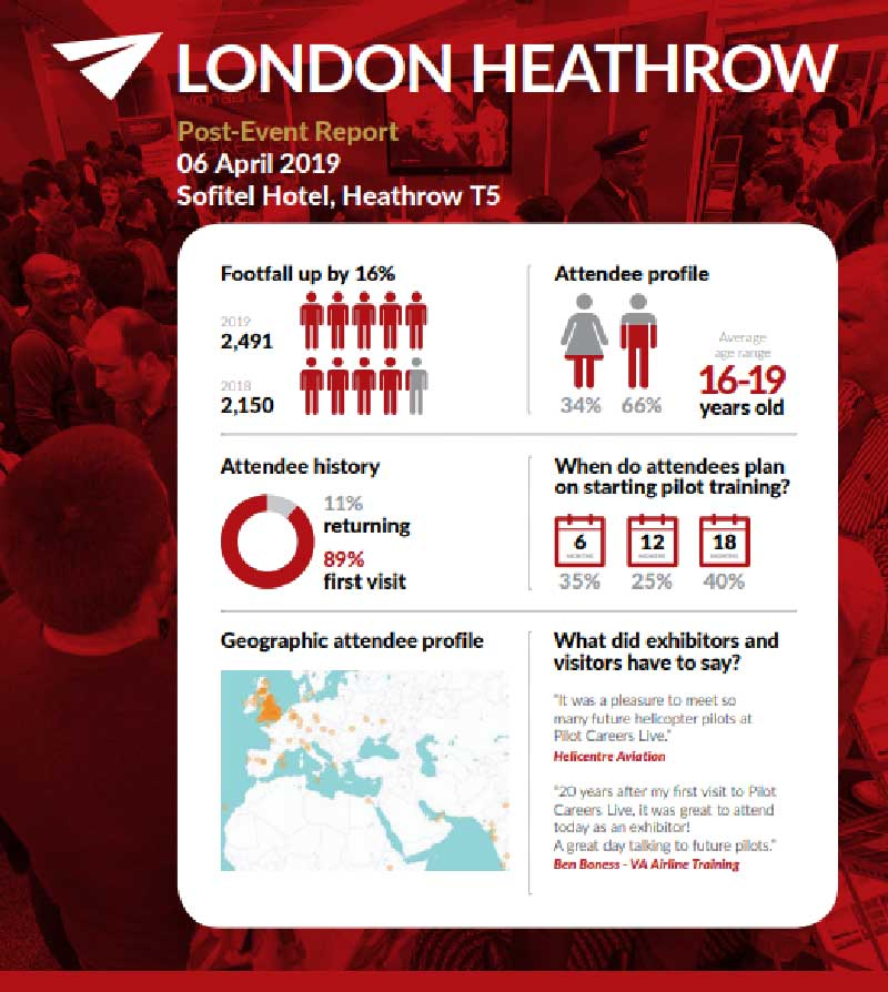 PCL London infographic