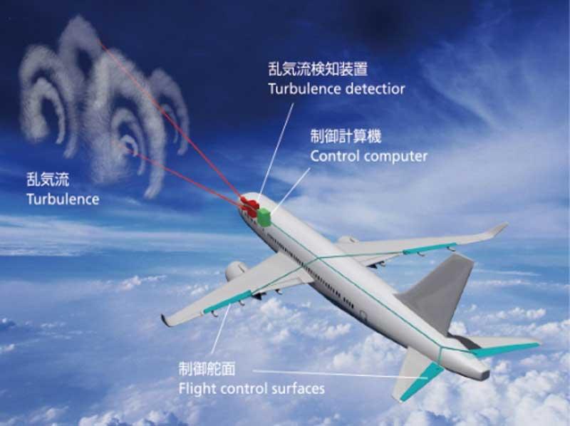 JAXA turbulence