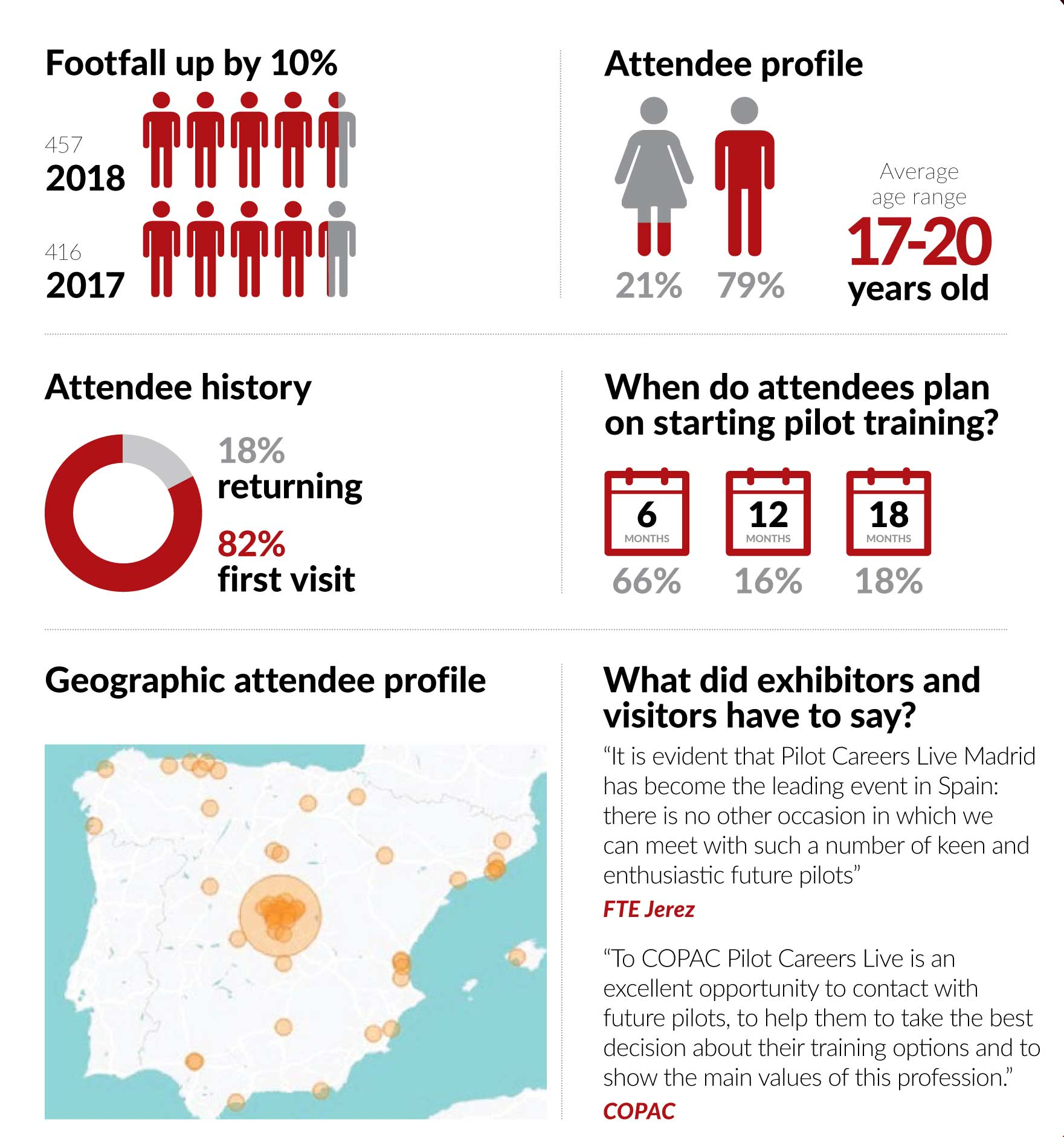 Pilot Careers Live Madrid 2018 infographic