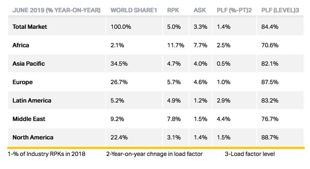 IATA June 2019 stats