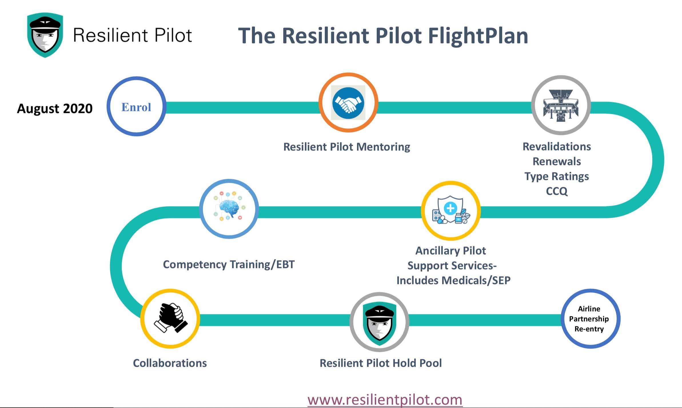 Resilient Pilot Flightplan