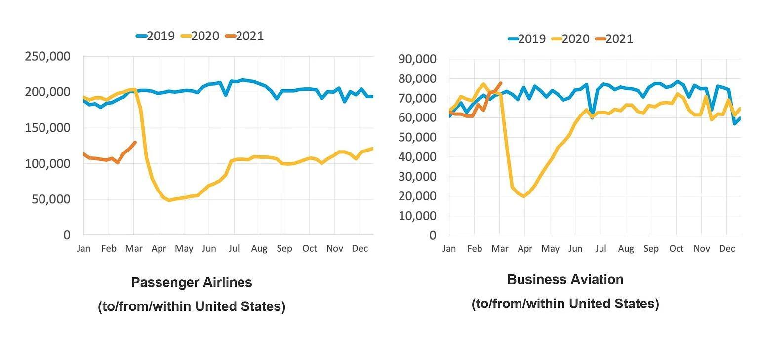 aviation recovery