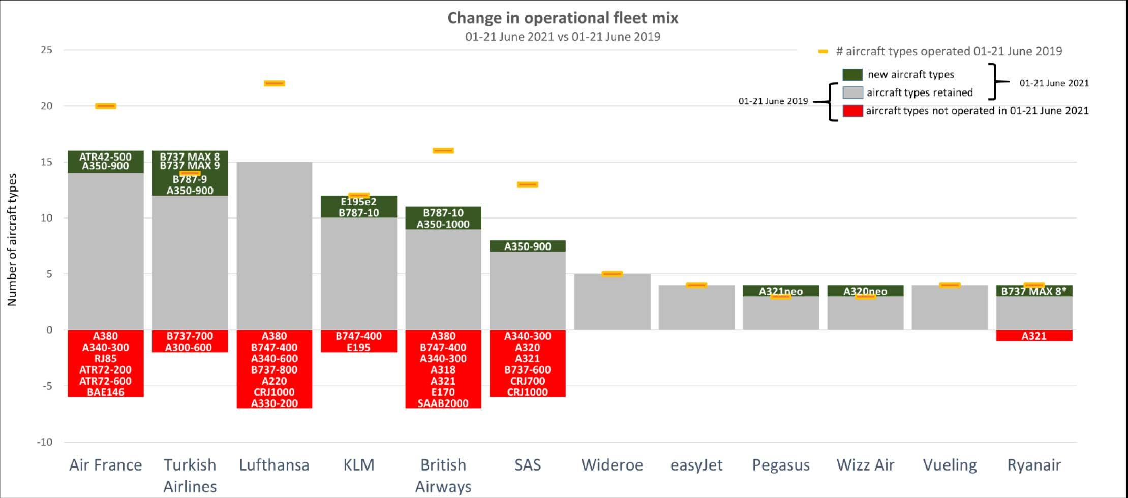 Eurocontrol fleet mix